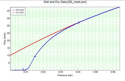 Wet & Dry Data(Stainless Steel Wire Mesh)