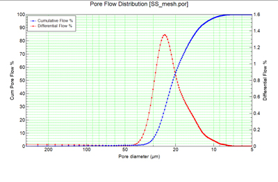 Pore Flow Distribution (Stainless Steel Wire Mesh)